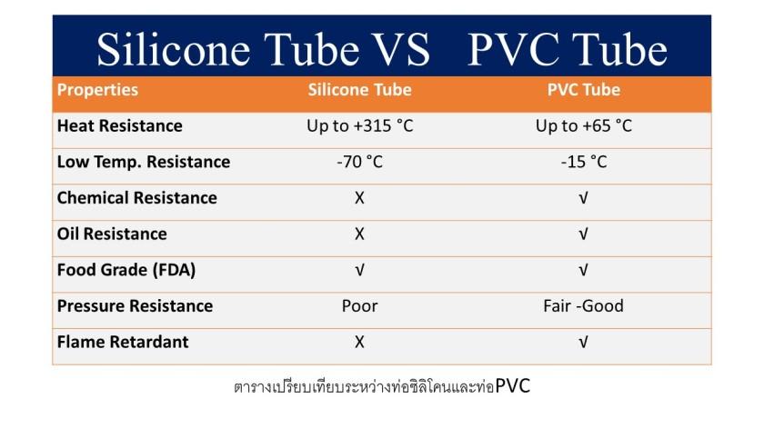 ตารางเปรียบเทียบระหว่างท่อซิลิโคนและท่อPVC