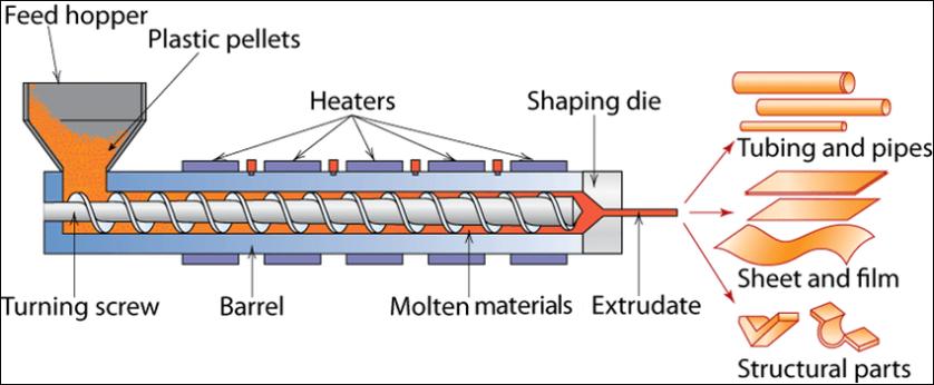 extrusion-machine